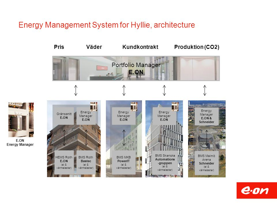 Energy Management System for Hyllie, architecture