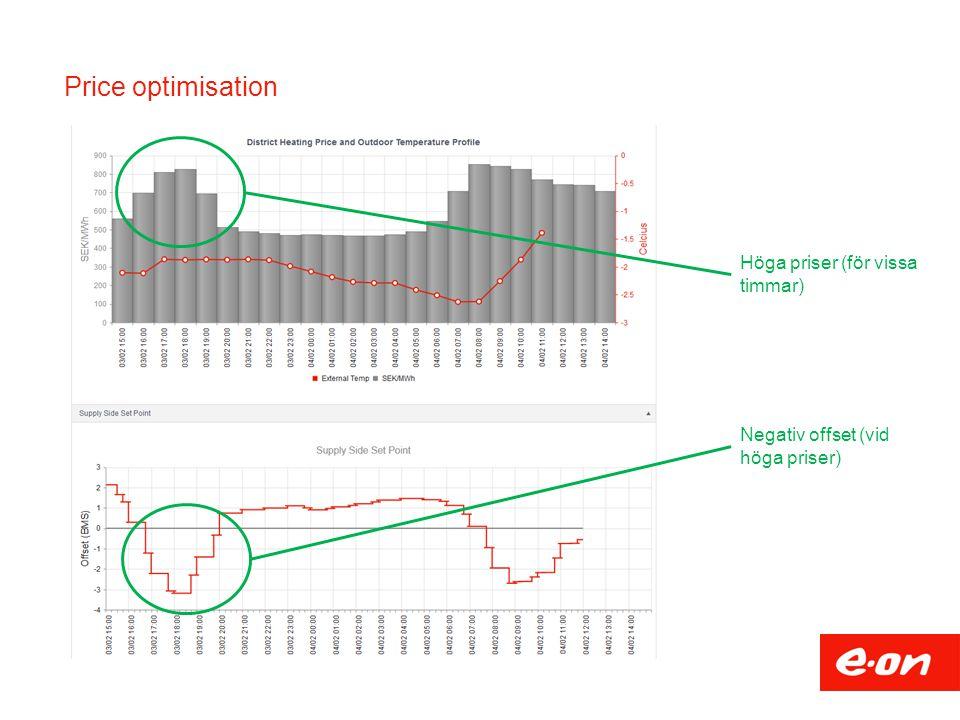 Price optimisation Höga priser (för vissa timmar)