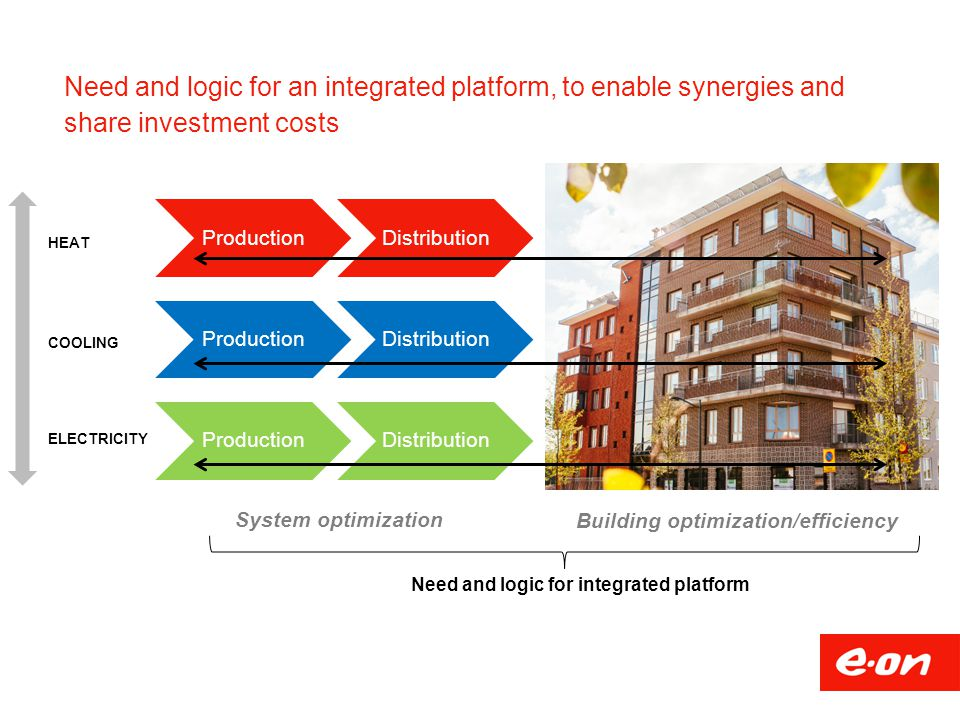 Need and logic for integrated platform