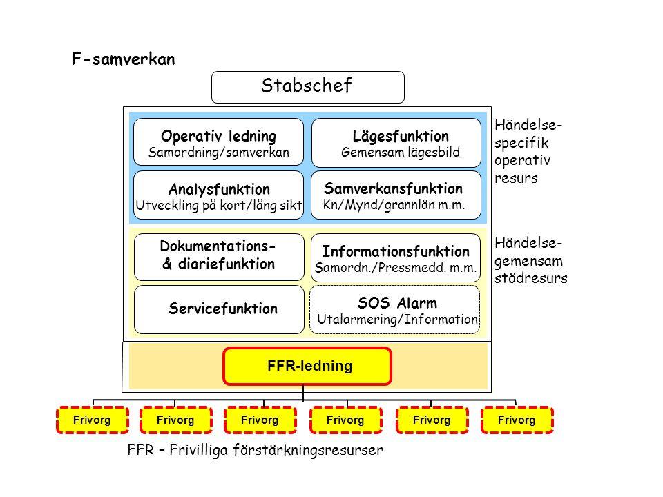 Stabschef F-samverkan Lägesfunktion Gemensam lägesbild