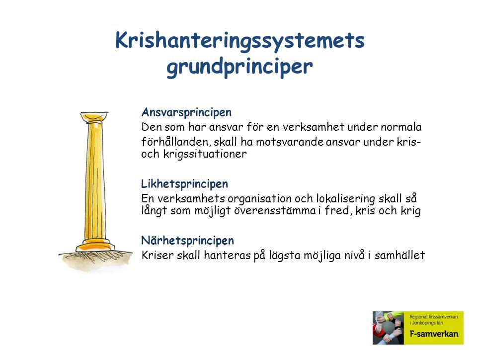 Krishanteringssystemets grundprinciper