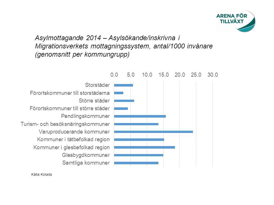 Asylmottagande 2014 – Asylsökande/inskrivna i Migrationsverkets mottagningssystem, antal/1000 invånare (genomsnitt per kommungrupp)