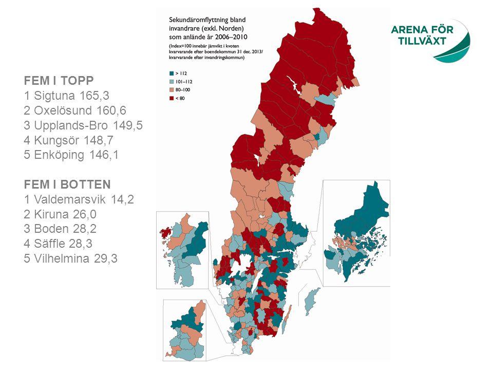 FEM I TOPP 1 Sigtuna 165,3 2 Oxelösund 160,6 3 Upplands-Bro 149,5