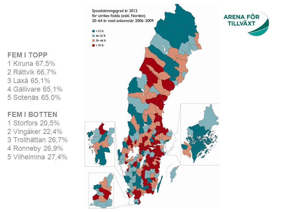 FEM I TOPP 1 Kiruna 67,5% 2 Rättvik 66,7% 3 Laxå 65,1%