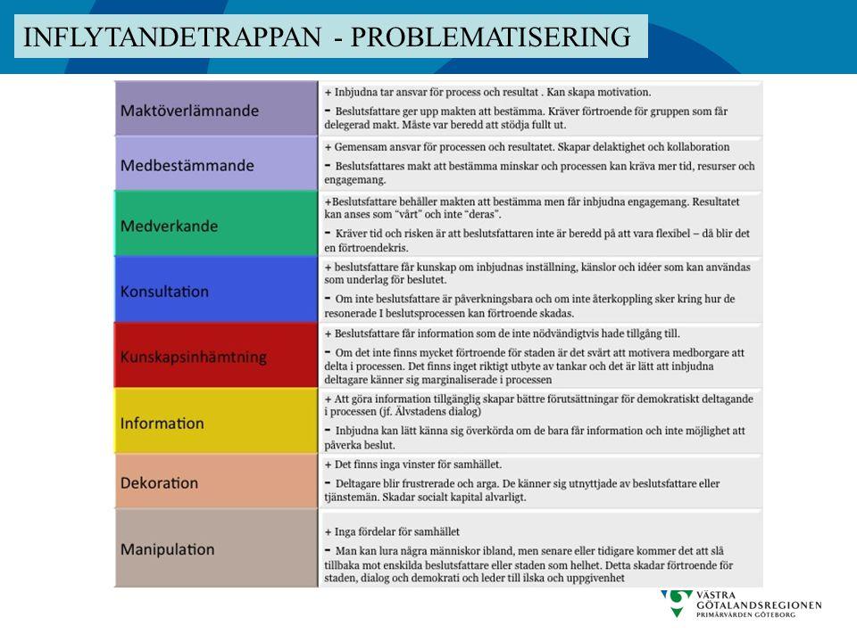 INFLYTANDETRAPPAN - PROBLEMATISERING