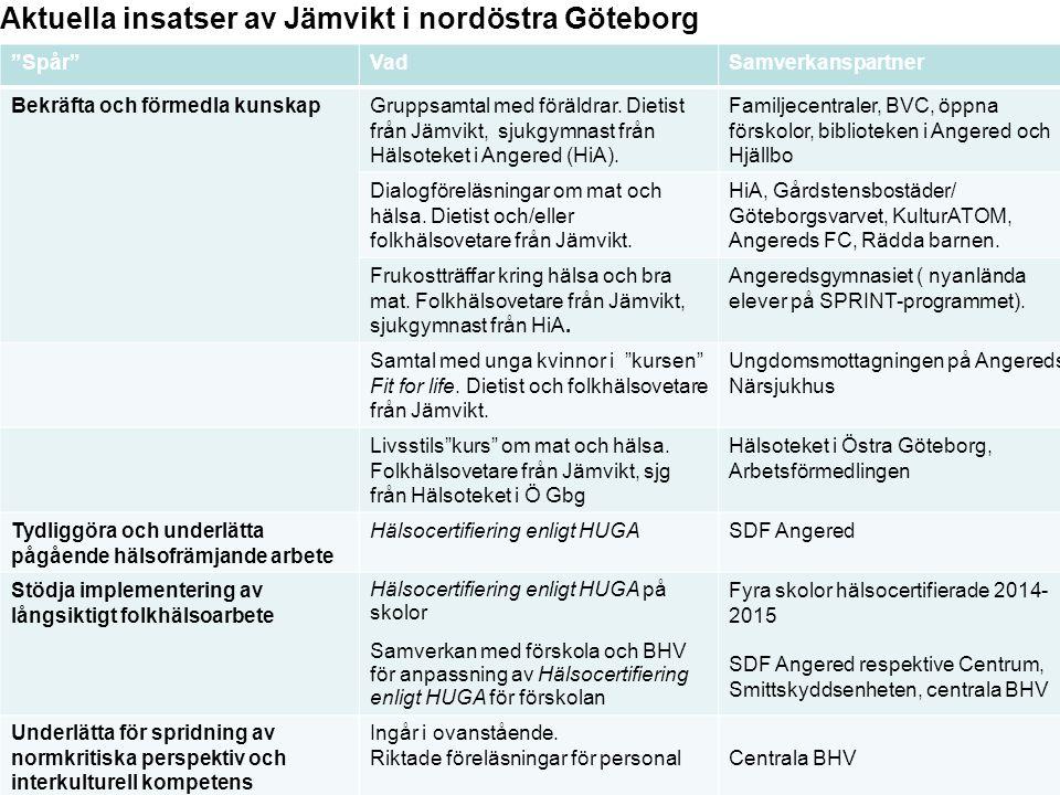 Aktuella insatser av Jämvikt i nordöstra Göteborg