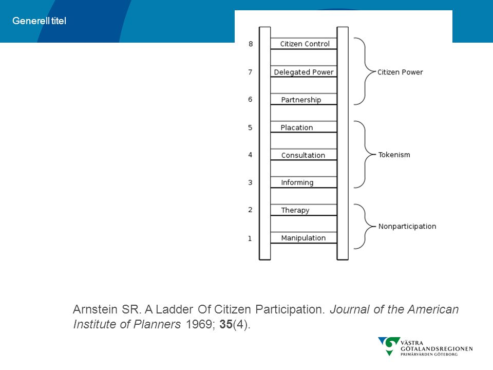 Tokenism = täckmantel Arnstein SR. A Ladder Of Citizen Participation.