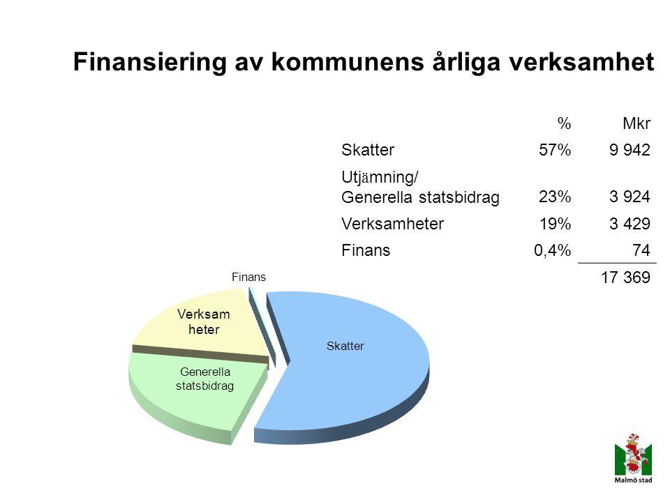 Finansiering av kommunens årliga verksamhet