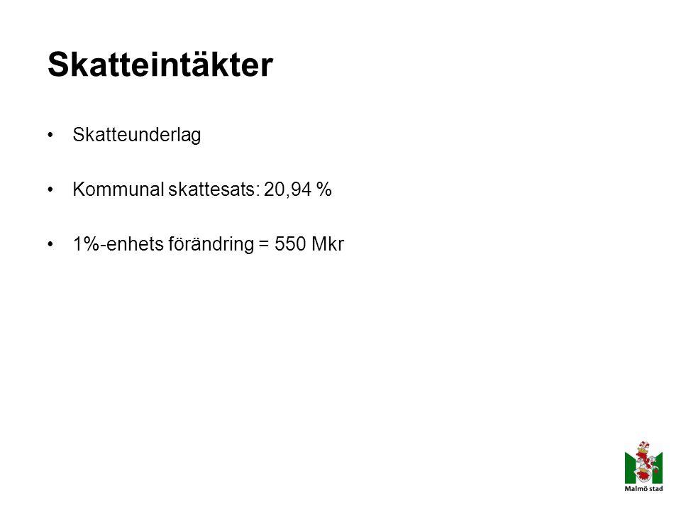 Skatteintäkter Skatteunderlag Kommunal skattesats: 20,94 %