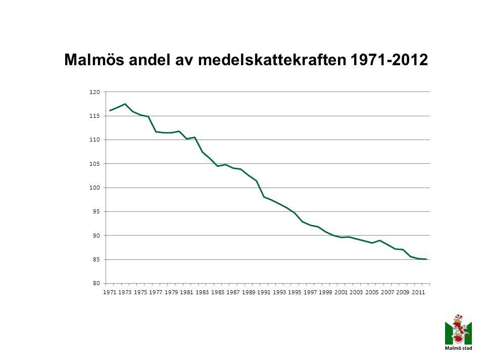Malmös andel av medelskattekraften 1971-2012