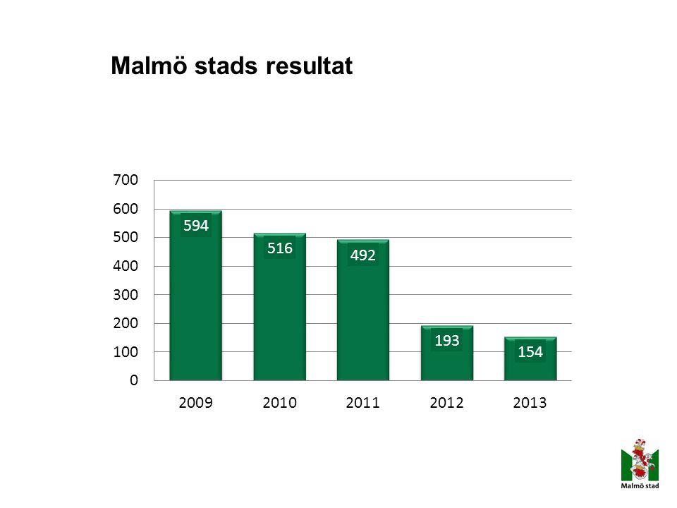 Malmö stads resultat