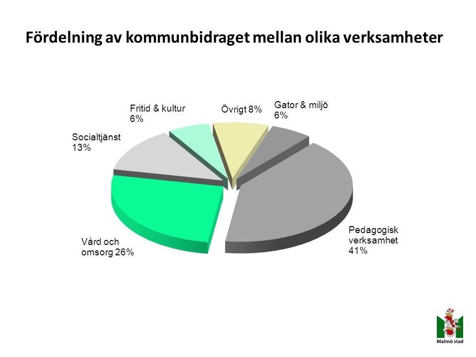 Fördelning av kommunbidraget mellan olika verksamheter