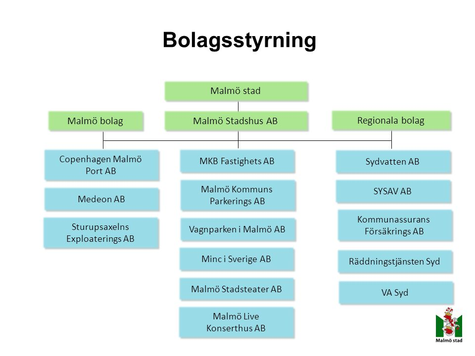 Bolagsstyrning Malmö stad Malmö bolag Malmö Stadshus AB