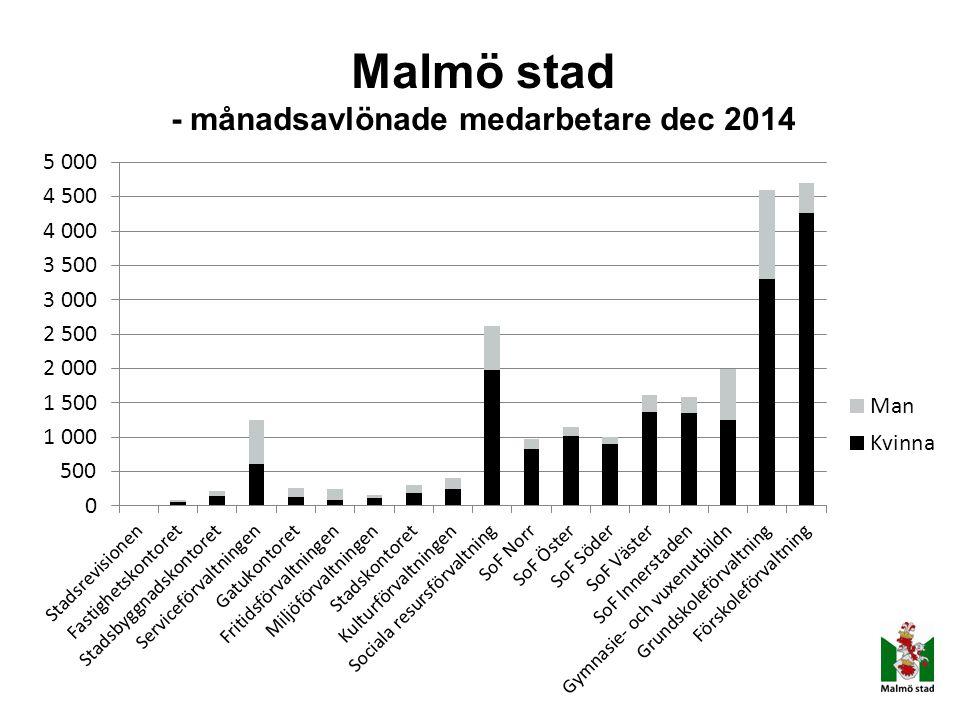Malmö stad - månadsavlönade medarbetare dec 2014