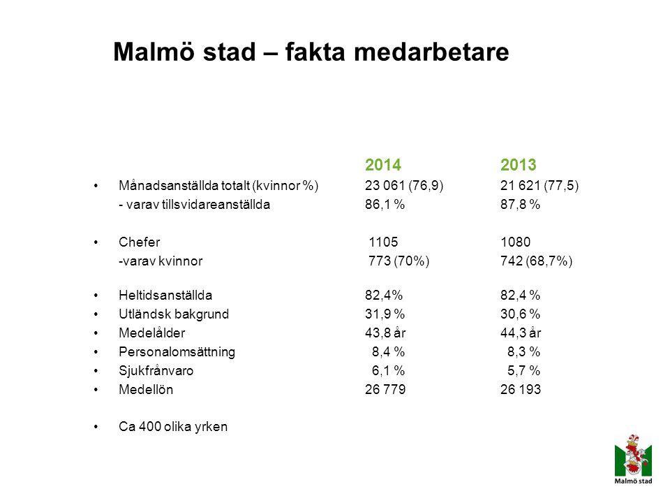 Malmö stad – fakta medarbetare
