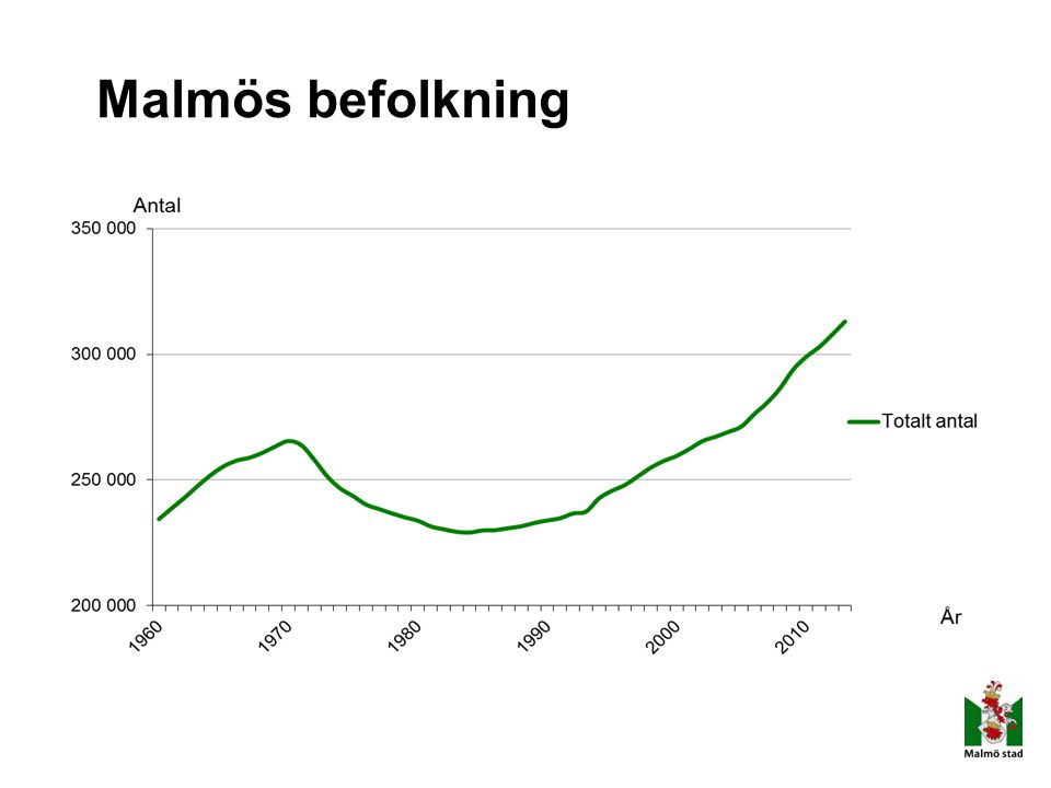 Malmös befolkning Utländsk bakgrund – födda i utlandet eller födda i Sverige med båda föräldrarna födda i utlandet.