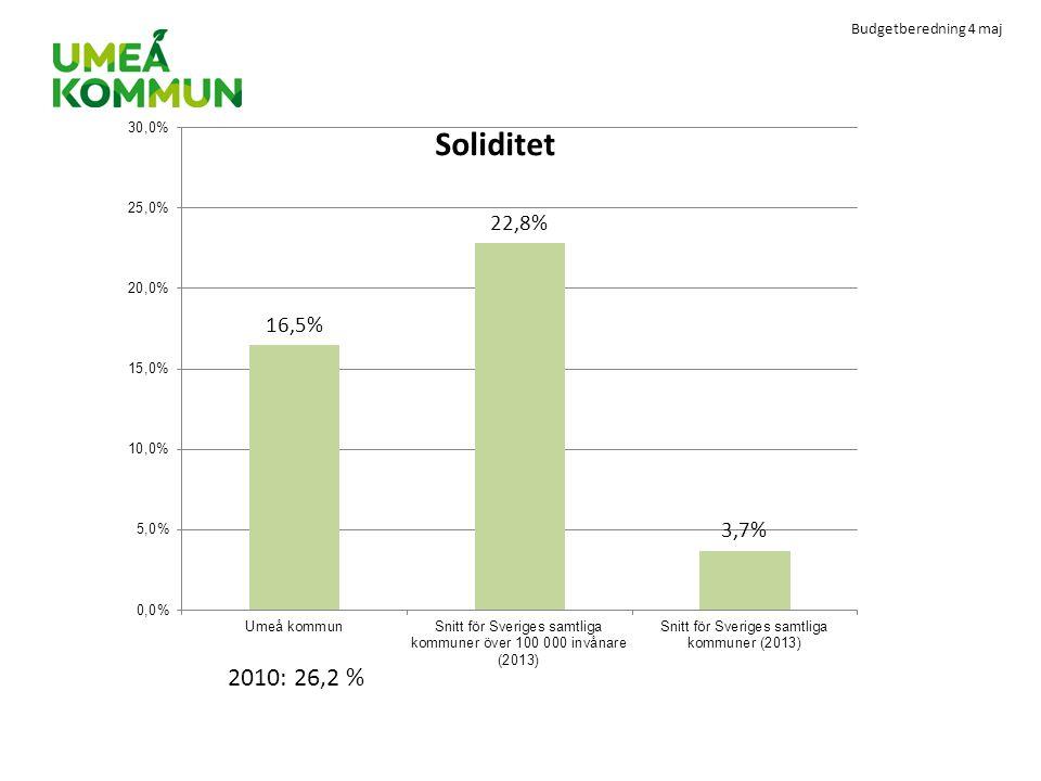 2010: 26,2 %