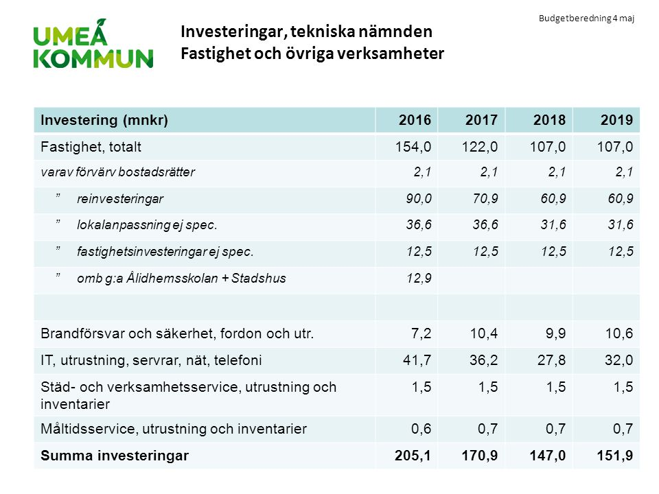 Investeringar, tekniska nämnden Fastighet och övriga verksamheter