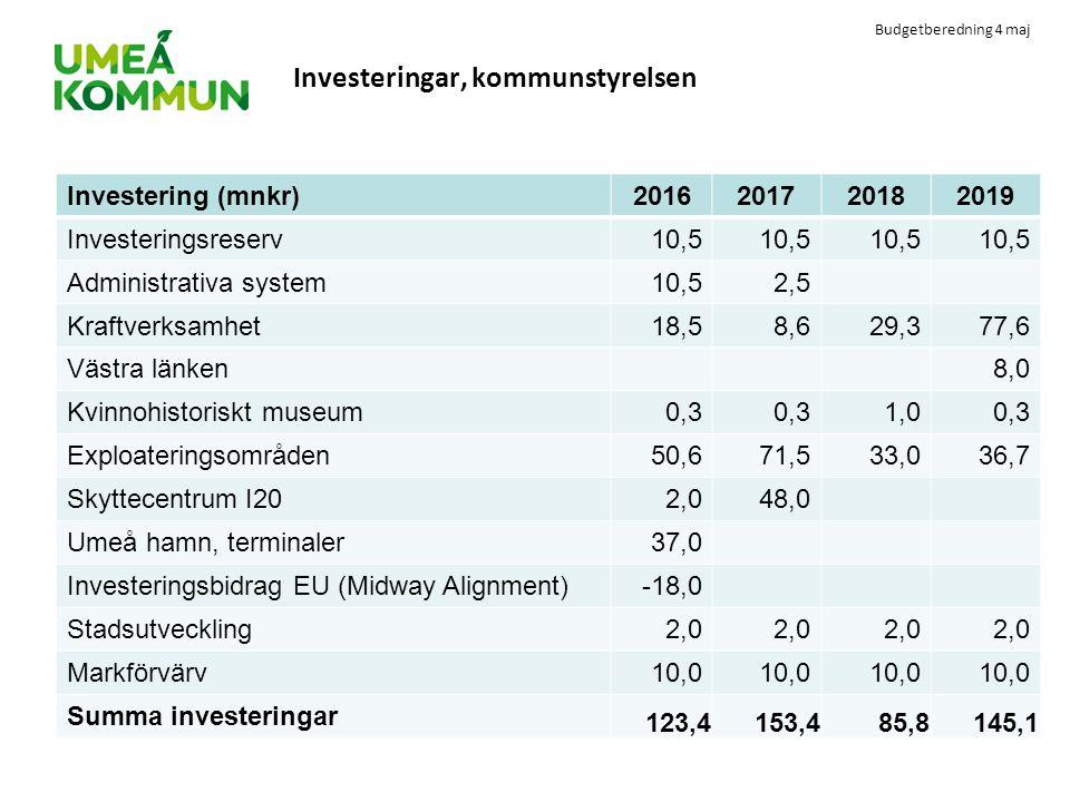 Investeringar, kommunstyrelsen