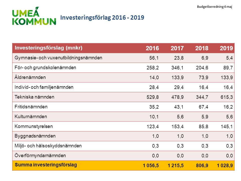 Investeringsförlag 2016 - 2019 Investeringsförslag (mnkr) 2016. 2017. 2018. 2019. Gymnasie- och vuxenutbildningsnämnden.