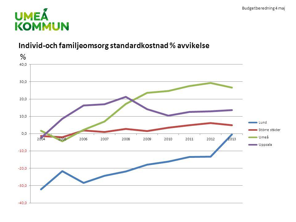 Individ-och familjeomsorg standardkostnad % avvikelse