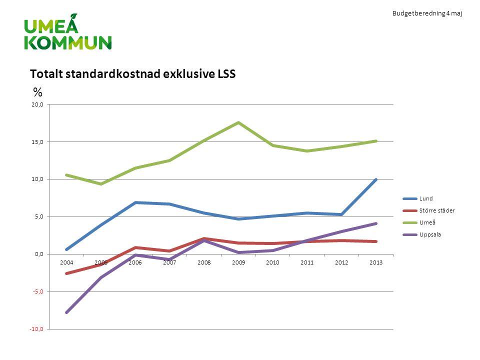Totalt standardkostnad exklusive LSS