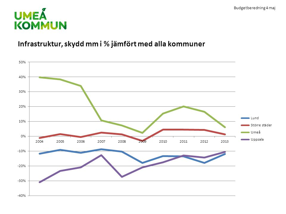 Infrastruktur, skydd mm i % jämfört med alla kommuner