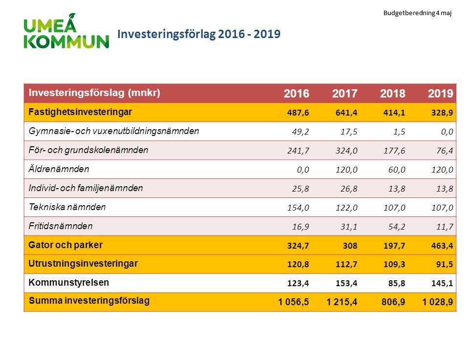 Investeringsförlag 2016 - 2019 Investeringsförslag (mnkr) 2016. 2017. 2018. 2019. Fastighetsinvesteringar.