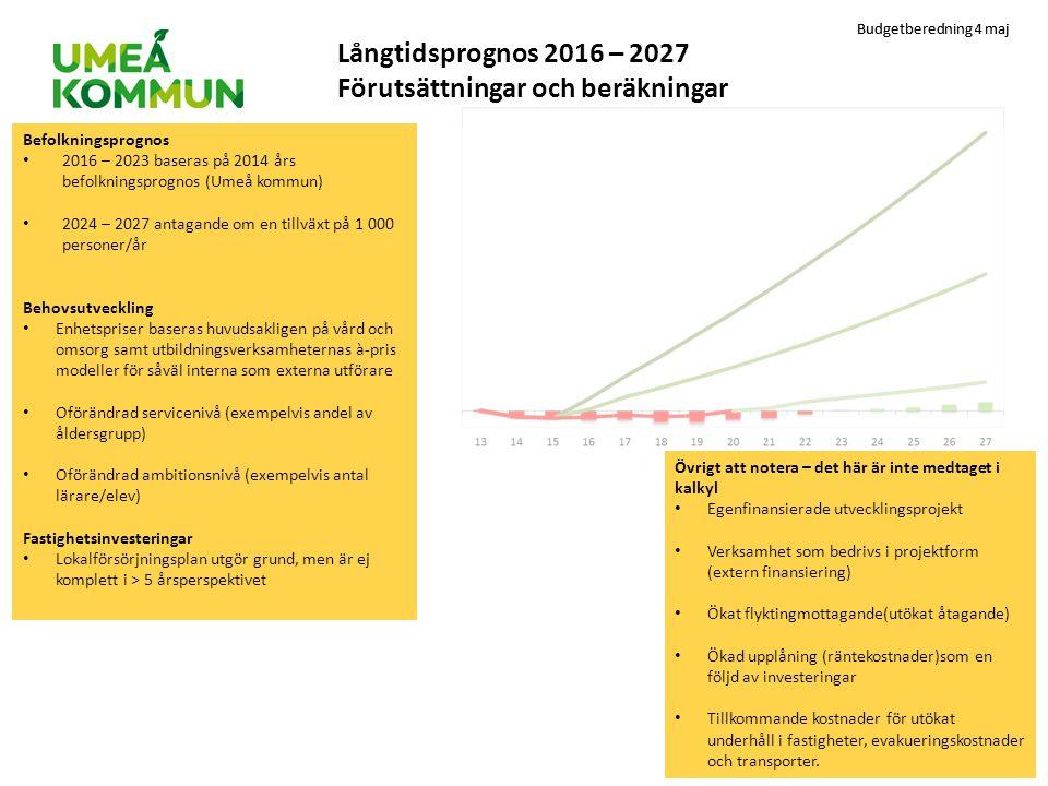 Långtidsprognos 2016 – 2027 Förutsättningar och beräkningar