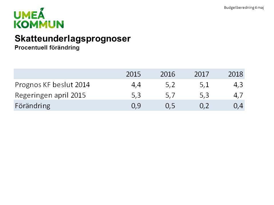 Skatteunderlagsprognoser Procentuell förändring