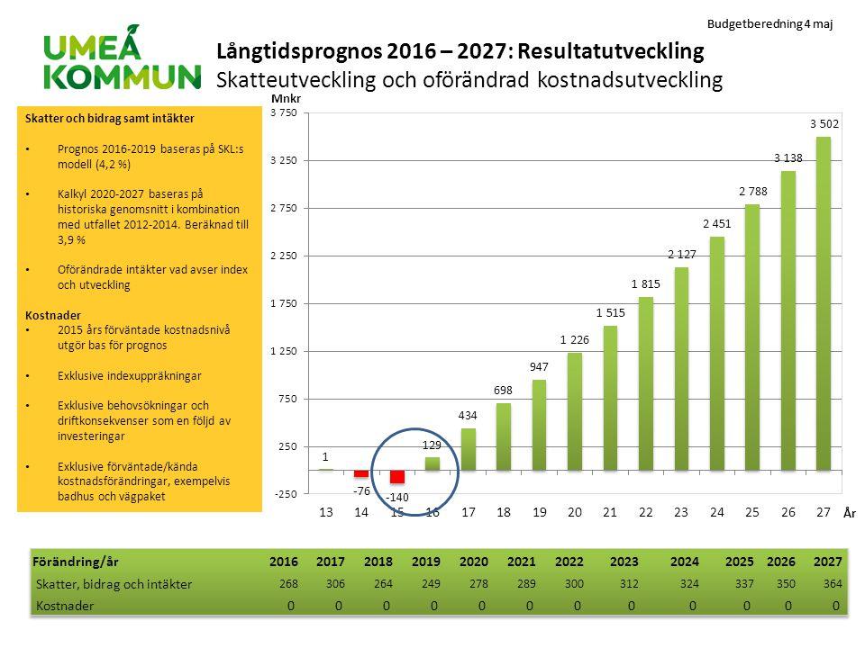 Långtidsprognos 2016 – 2027: Resultatutveckling Skatteutveckling och oförändrad kostnadsutveckling