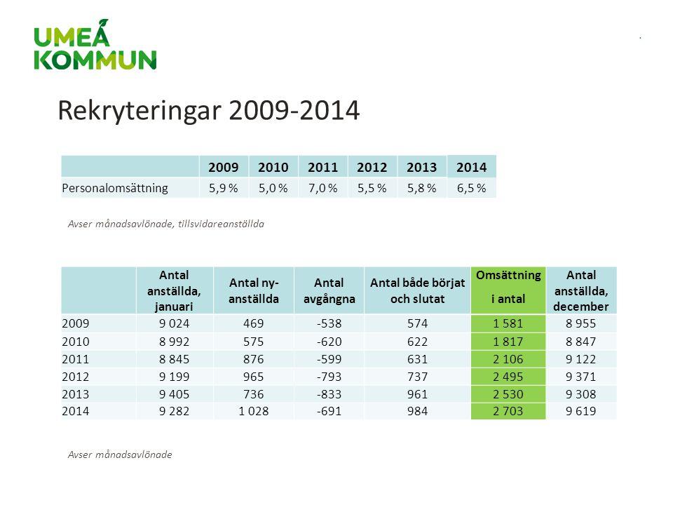 Rekryteringar 2009-2014 2009. 2010. 2011. 2012. 2013. 2014. Personalomsättning. 5,9 % 5,0 %