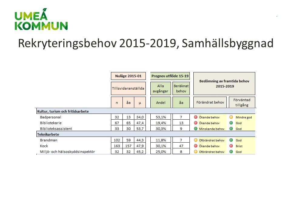 Rekryteringsbehov 2015-2019, Samhällsbyggnad