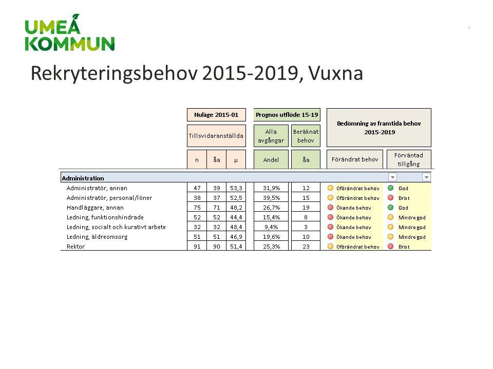 Rekryteringsbehov 2015-2019, Vuxna