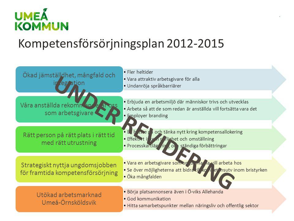 Kompetensförsörjningsplan 2012-2015