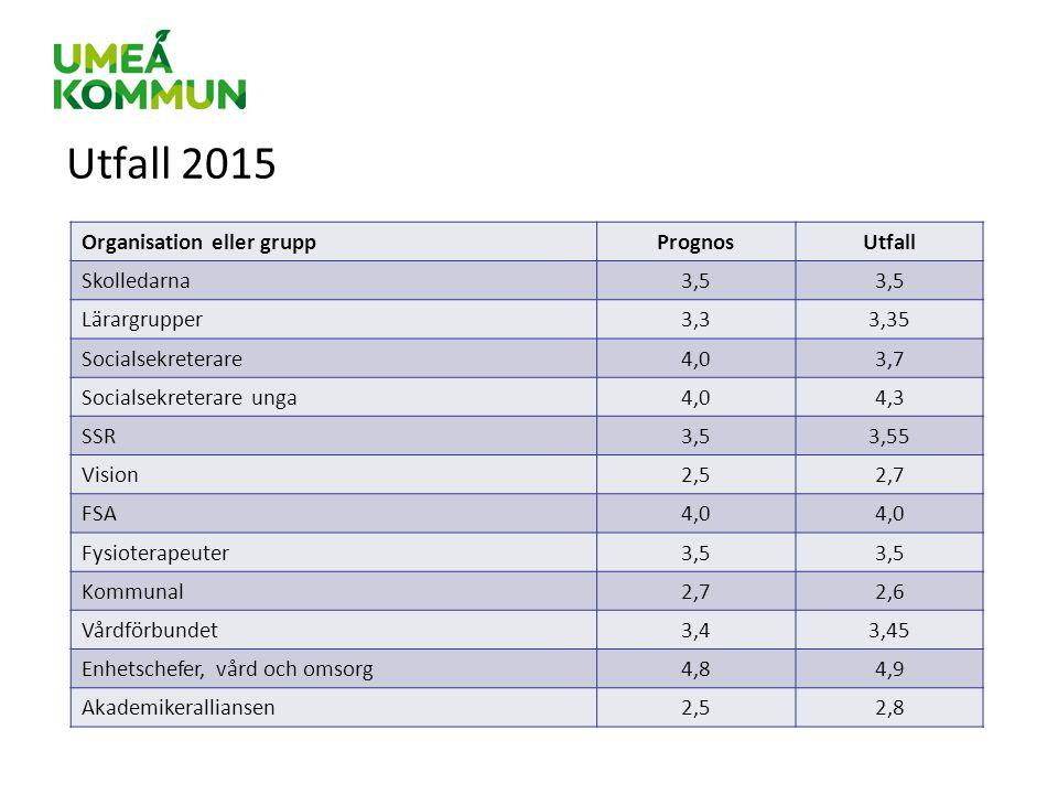 Utfall 2015 Organisation eller grupp Prognos Utfall Skolledarna 3,5