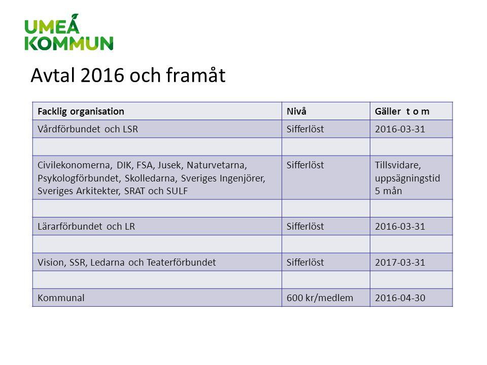 Avtal 2016 och framåt Facklig organisation Nivå Gäller t o m