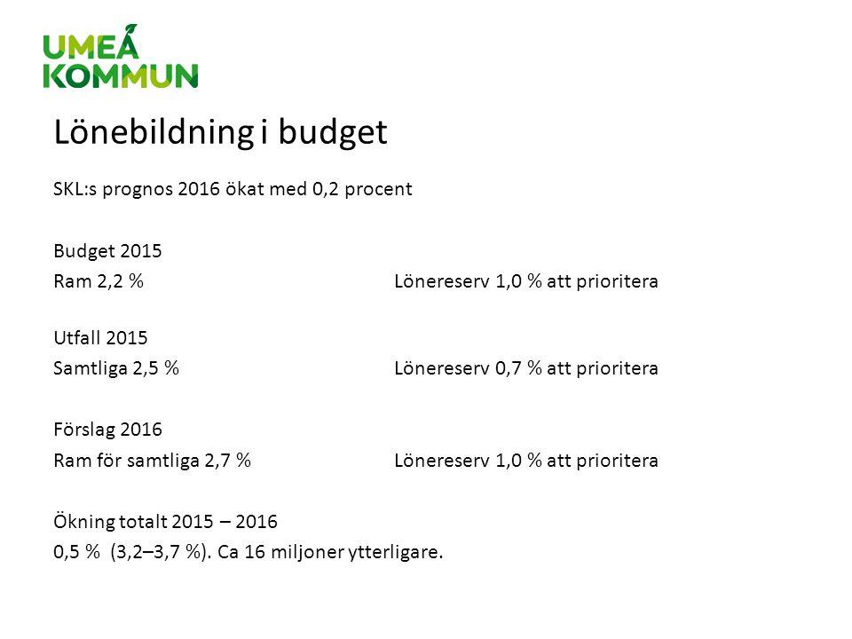 Lönebildning i budget SKL:s prognos 2016 ökat med 0,2 procent