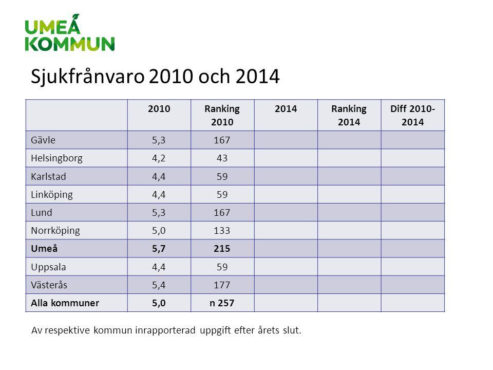 Sjukfrånvaro 2010 och 2014 2010 Ranking 2010 2014 Ranking 2014