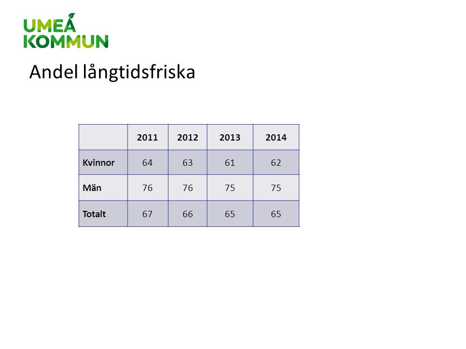 Andel långtidsfriska 2011 2012 2013 2014 Kvinnor 64 63 61 62 Män 76 75