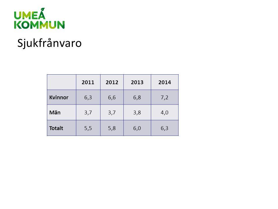 Sjukfrånvaro 2011 2012 2013 2014 Kvinnor 6,3 6,6 6,8 7,2 Män 3,7 3,8