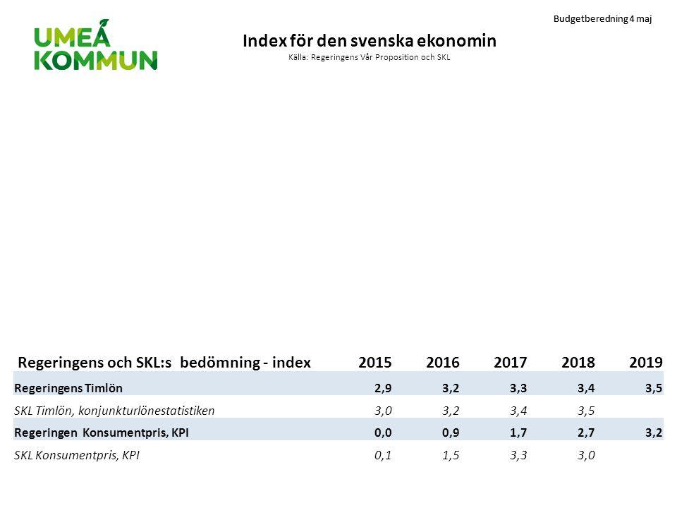 Index för den svenska ekonomin Källa: Regeringens Vår Proposition och SKL