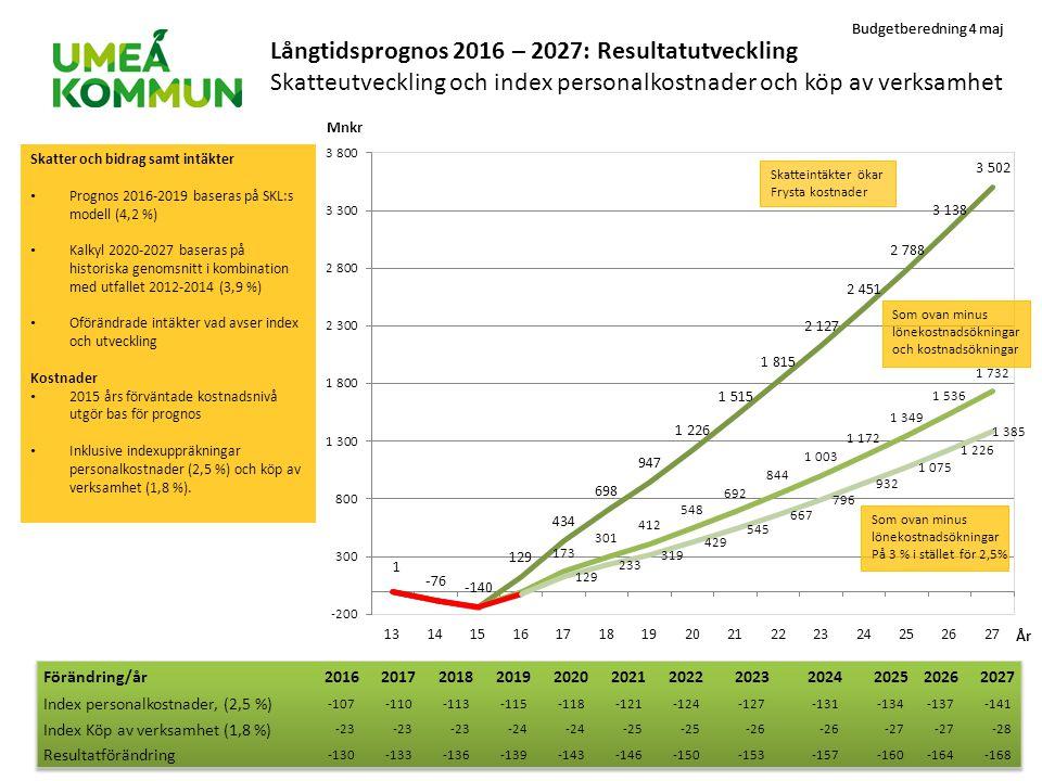 Långtidsprognos 2016 – 2027: Resultatutveckling Skatteutveckling och index personalkostnader och köp av verksamhet