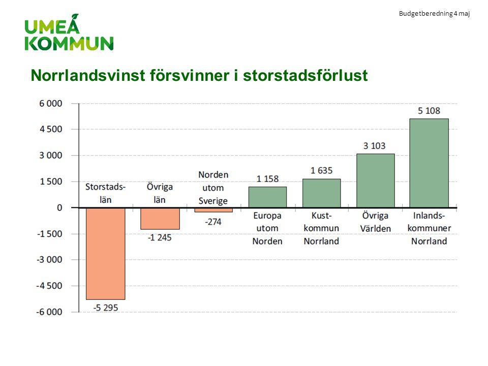 Norrlandsvinst försvinner i storstadsförlust