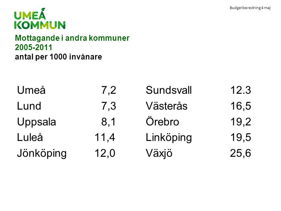 Mottagande i andra kommuner 2005-2011 antal per 1000 invånare