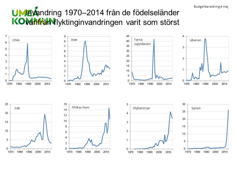 Invandring 1970–2014 från de födelseländer varifrån flyktinginvandringen varit som störst