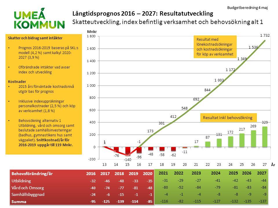 Långtidsprognos 2016 – 2027: Resultatutveckling Skatteutveckling, index befintlig verksamhet och behovsökning alt 1