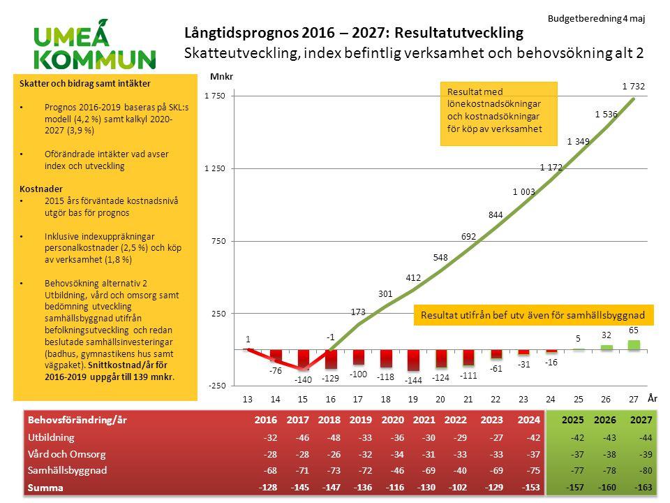 Långtidsprognos 2016 – 2027: Resultatutveckling Skatteutveckling, index befintlig verksamhet och behovsökning alt 2
