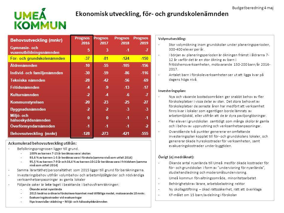 Ekonomisk utveckling, för- och grundskolenämnden