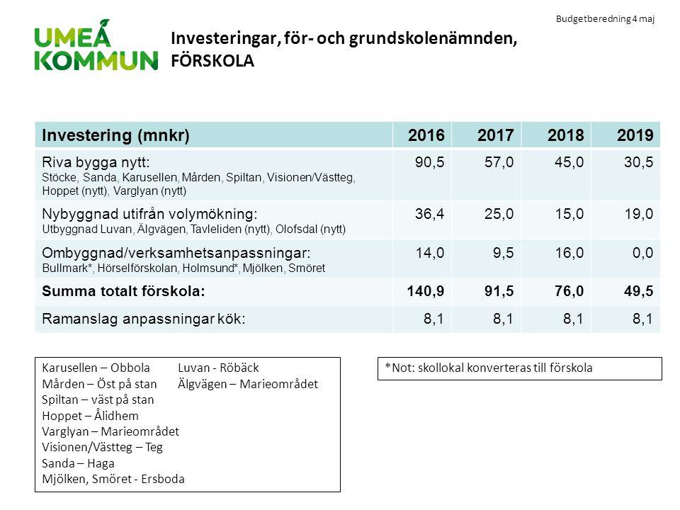 Investeringar, för- och grundskolenämnden, FÖRSKOLA